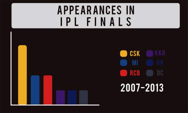 appearances in finals article