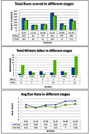Statistical analysis of the Pakistan-England ODI series