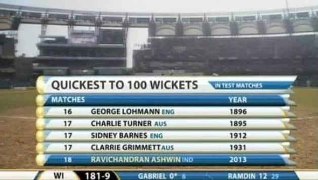 Ravichandran Ashwin becomes fastest Indian bowler to complete 100 wickets in Tests